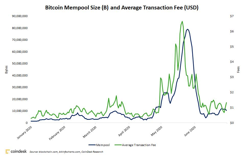 Результаты халвинга биткоина привели к запослненность мемпула, что привело к росту комиссия в сети биткоина до $6