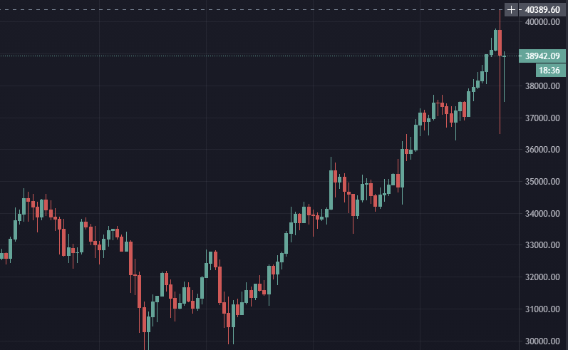 7 января в 21:16 цена биткоина пробила отметку $40 000 и достигала $40365