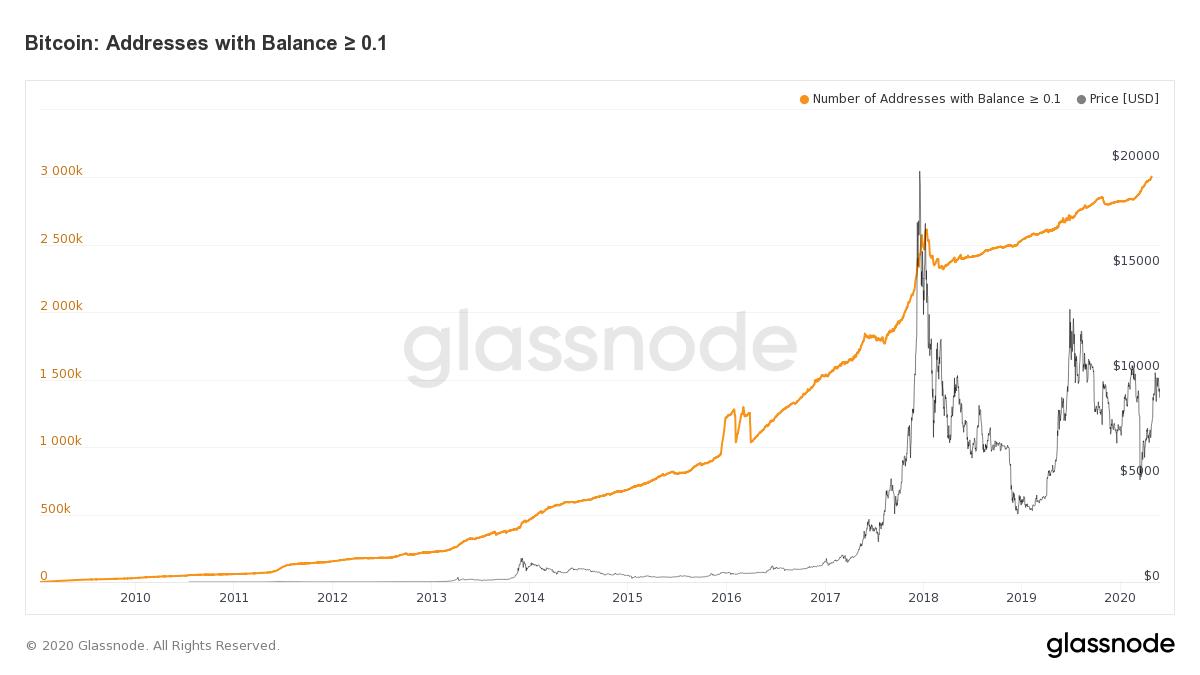Число кошельков с балансом биткоина около 0.1BTC продолжает иметь восходящую тенденцию