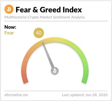 Индекс страха и жадности на момент 28.06.2020 составляет 40 - страх