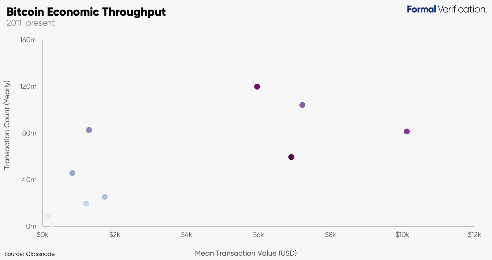 Сообщается о росте количества транзакций в сети Биткоина, а также их медианной стоимости.