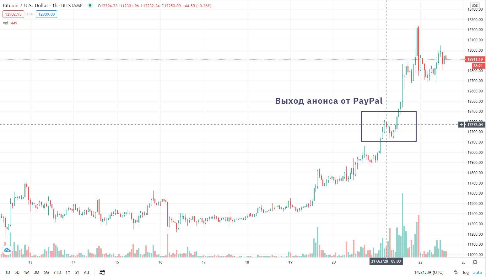 Биткоину удалось закрепиться выше $12 200, после чего платёжный сервис PayPal анонсировал о добавление возможности покупки, продажи и хранения биткоина