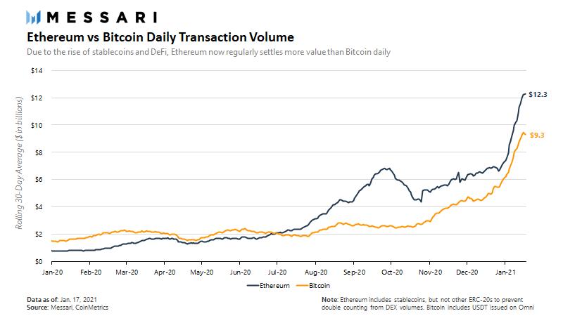 Суточный объём средств обрабатываемой сетью Ethereum достиг $12 млрд.