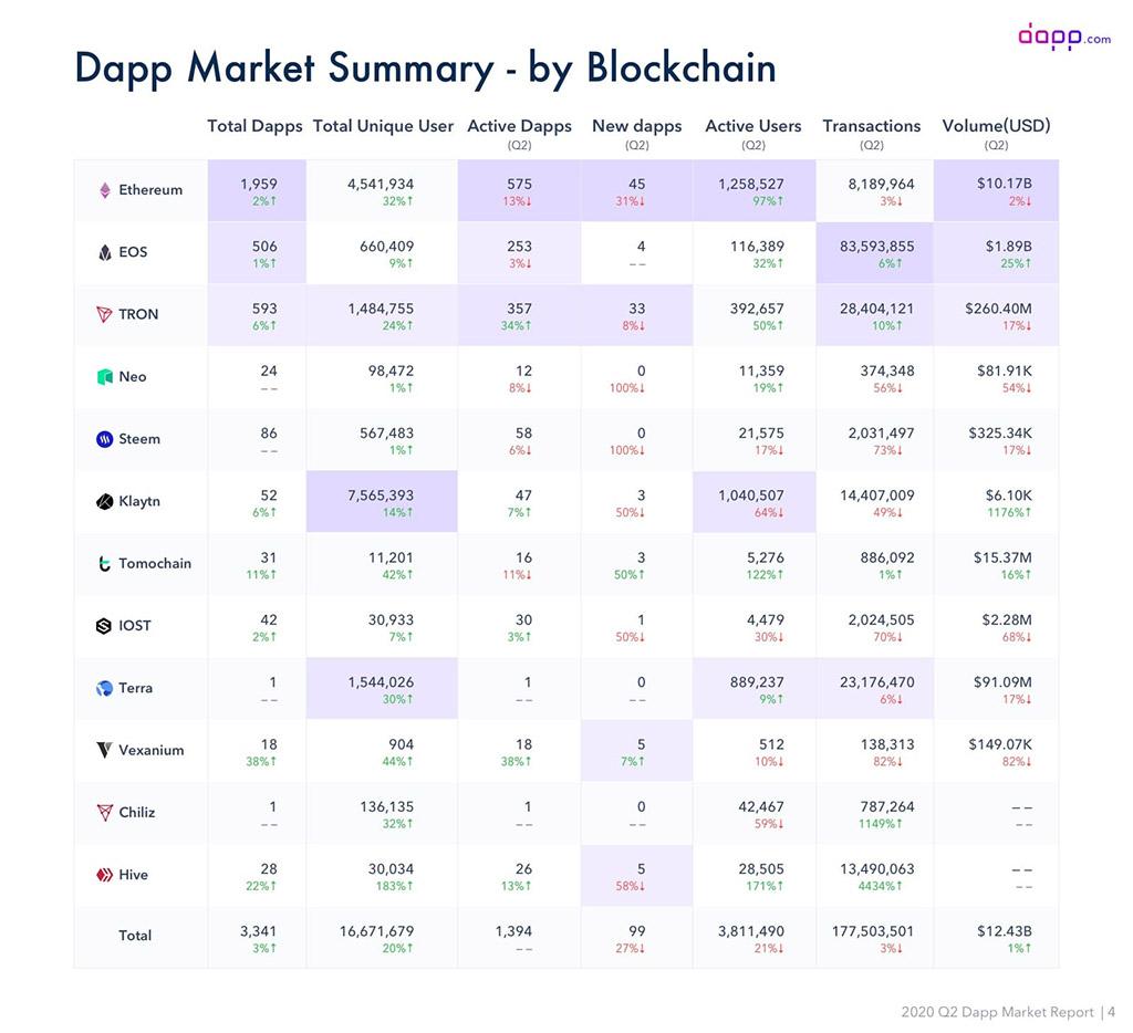 Таблица популярности платформ предоставляющих децентрализованные приложения (Dapps), где Ethereum выступает абсолютным лидером