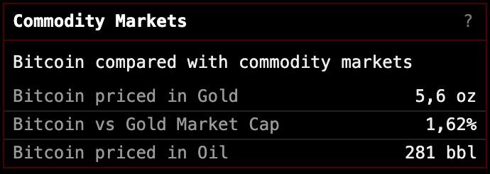 В данный момент за один биткоин можно купить 5,6 унций золота. Капитализация первой криптовалюты оценивается в 1,62% капитализации рынка драгметалла.