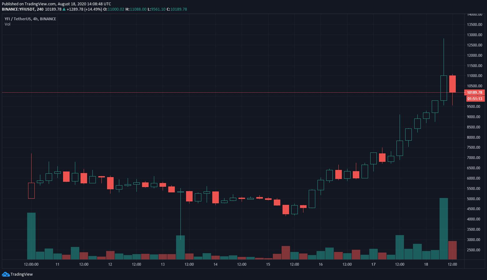 проект yearn.finance, собственный токен которого YFI во вторник, 18 августа, достиг в цене $12 821, показав 70% рост за сутки.