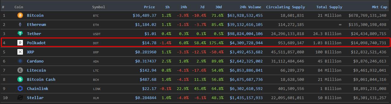 Polkadot за последние 7 дней прибавил более 40% в цене и вошел в топ-4 криптоактивов по показателю капитализации