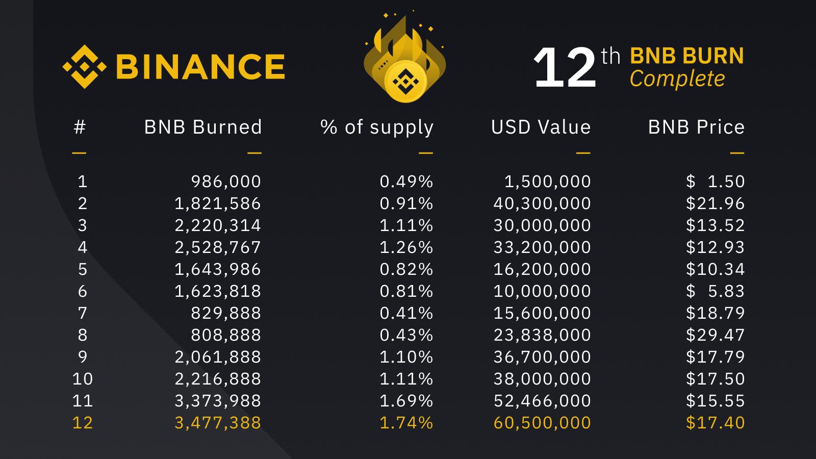 Всего за 12 раундов сжигания биржа уничтожила 23,6 млн BNB на $359 млн, что соответствует 11,8% эмиссии. В планах сжечь ровно половину эмитируемых монет, то есть 100 млн BNB.