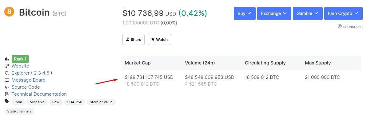 На момент публикации рыночная капитализация биткоина составляет $198,9 млрд, а котировки биткоина варьируются на уровне $10700 - $10750.