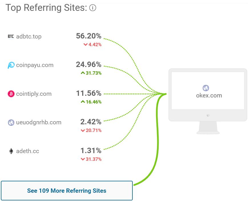 Согласно данным портала SimilarWeb, примерно половина трафика поступает на веб-ресурс с платных сервисов