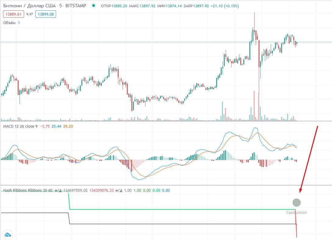 31 октября сработал индикатор Hash Ribbons при цене биткоина ~ $14 000