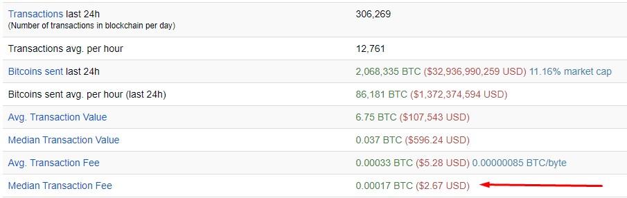 По данным BitInfoCharts, плата за транзакцию в данный момент составляет $2.67