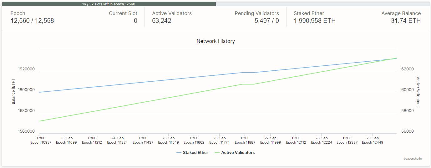К тестовой сети ETH 2.0 присоединились 63 тысячи валидаторов, которые смогли предоставить не менее 2 млн тестовых ETH
