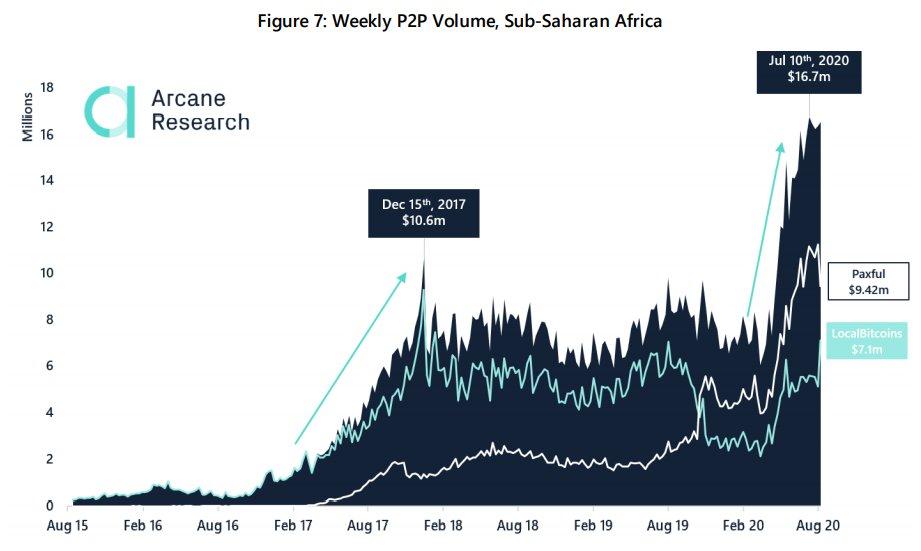 В государствах Латинской Америке растёт спрос на p2p торговлю биткоином