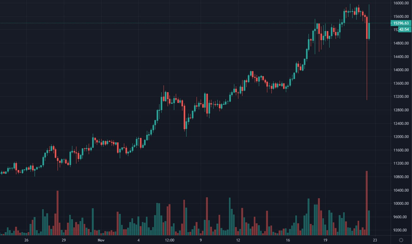 Ошибка трейдера на Bitstamp привела к обвалу курса биткоина в паре с Евро