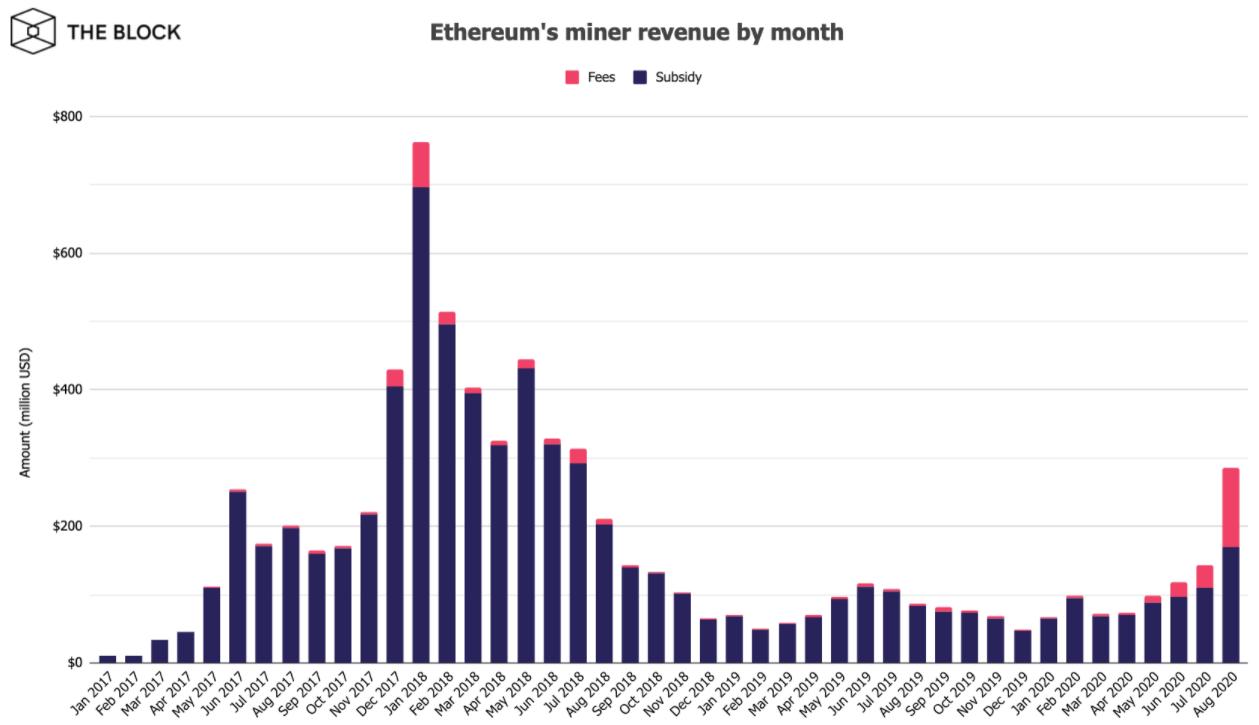 За август, майнеры ethereum получили более $285 млн. чистого дохода, что составило на 98.2% больше чем в июле