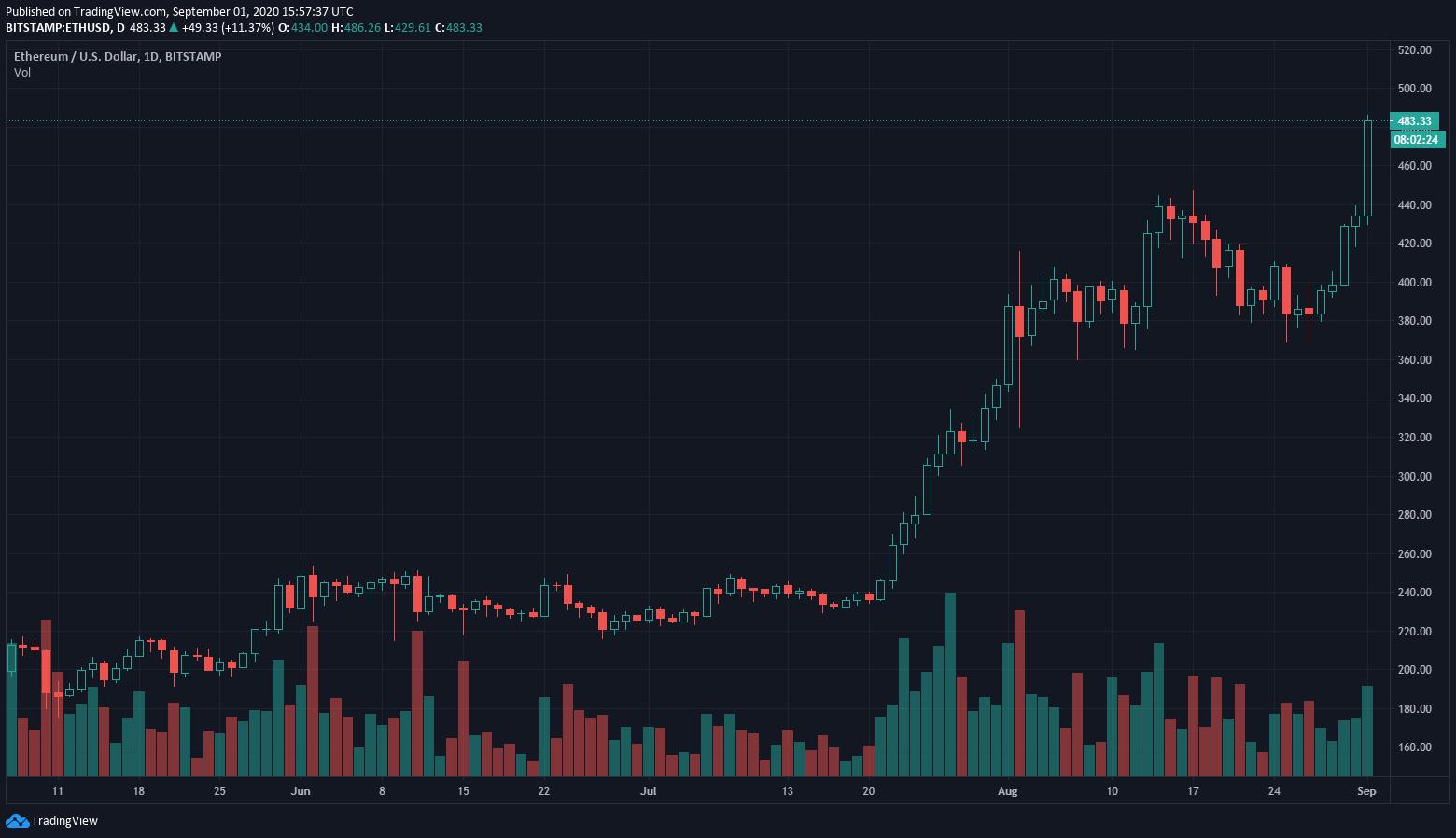 Во вторник, 1 сентября, курс Ethereum достиг $485. На таких высоких уровнях вторая по капитализации криптовалюта ранее торговалась более двух лет назад, в июле 2018 года.