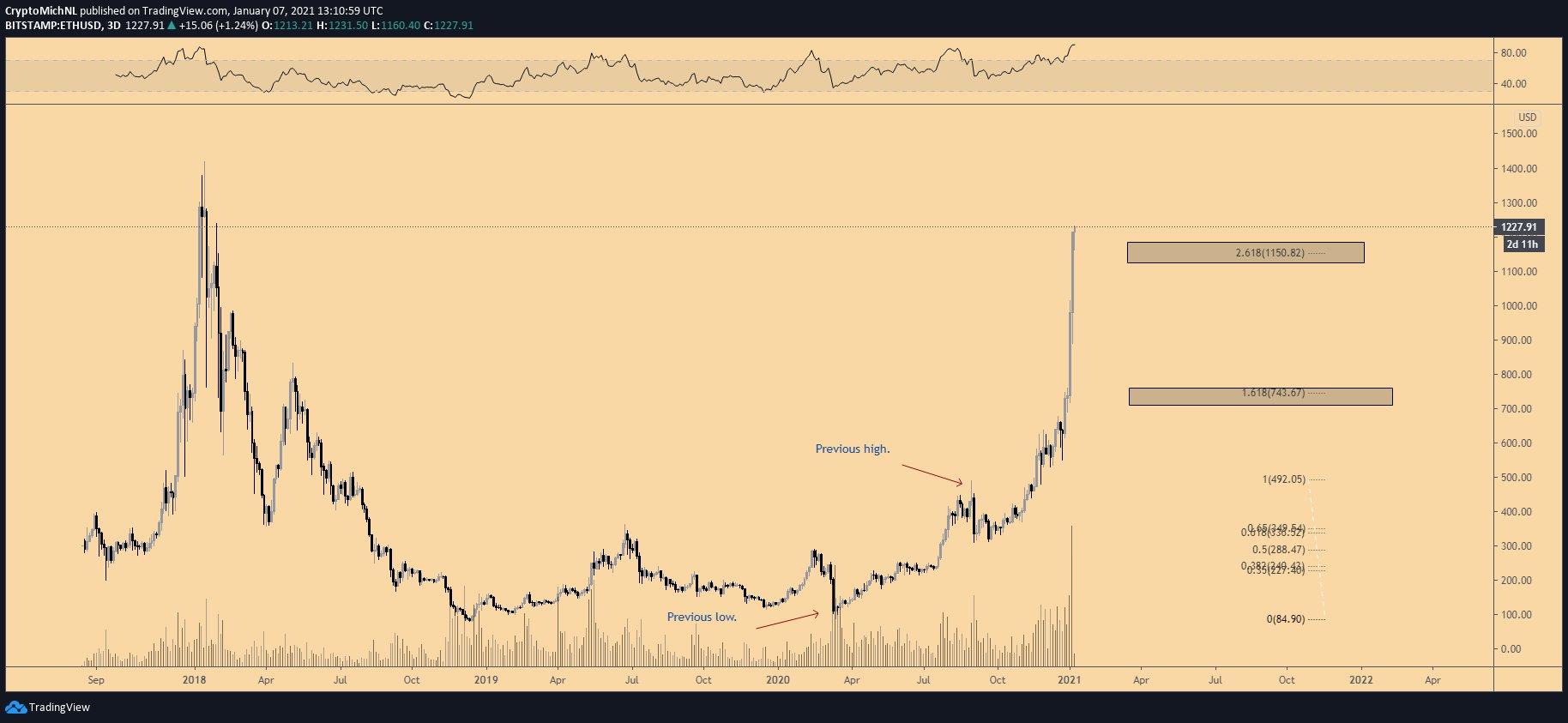 Аналитика цены Ethereum за январь 2021 года, график 1.