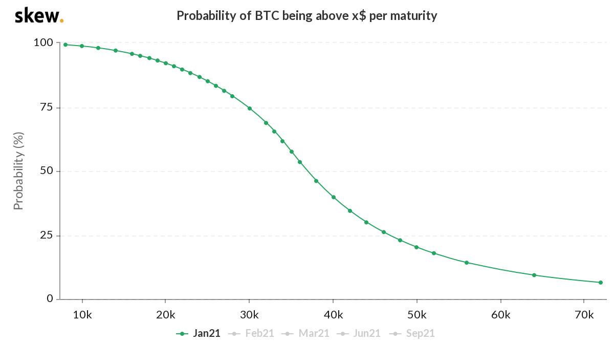График оценки вероятности и цены биткоина