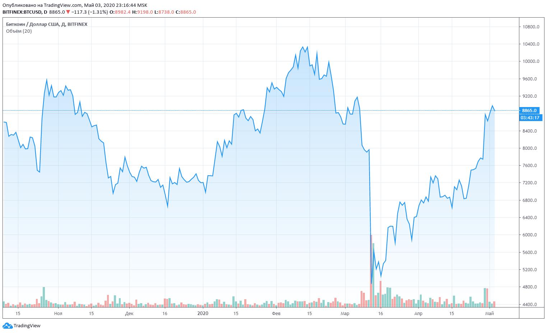 Цена биткоина на 03.05.2020 составляет ~9000$