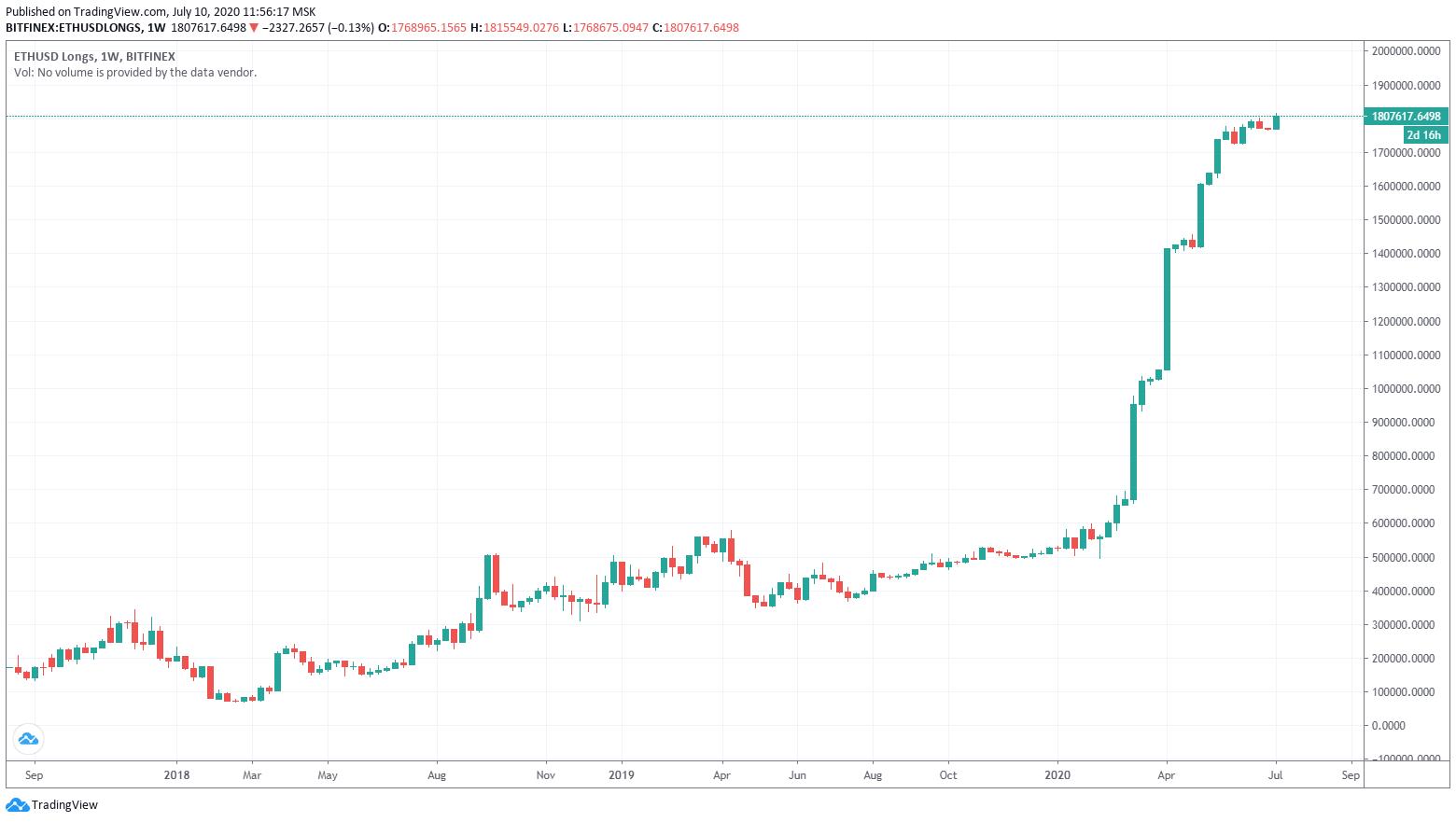 На бирже Bitfinex наблюдается рекордные увеличения объемов длинных позиций на пару эфира и доллара