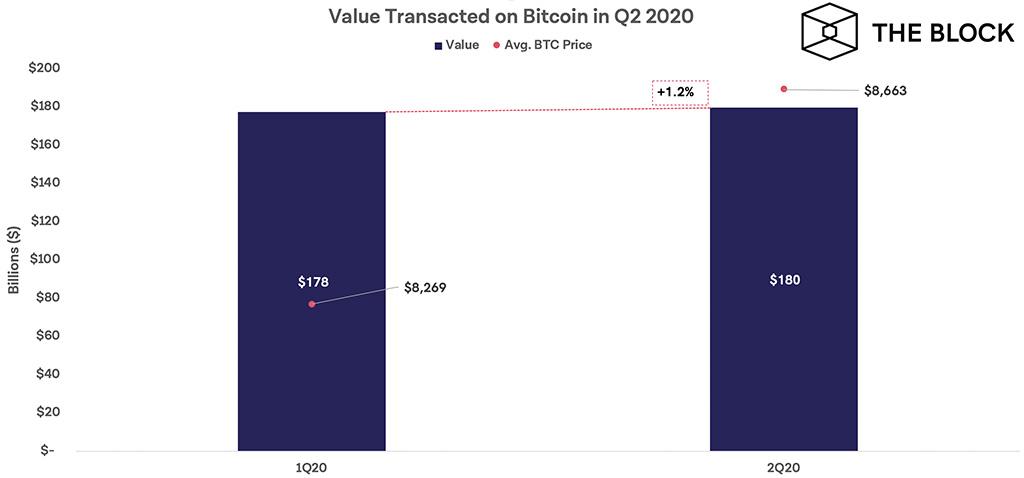 Транзакционные объёмы в сети биткоина за 1й и 2й кварталы 2020 года.