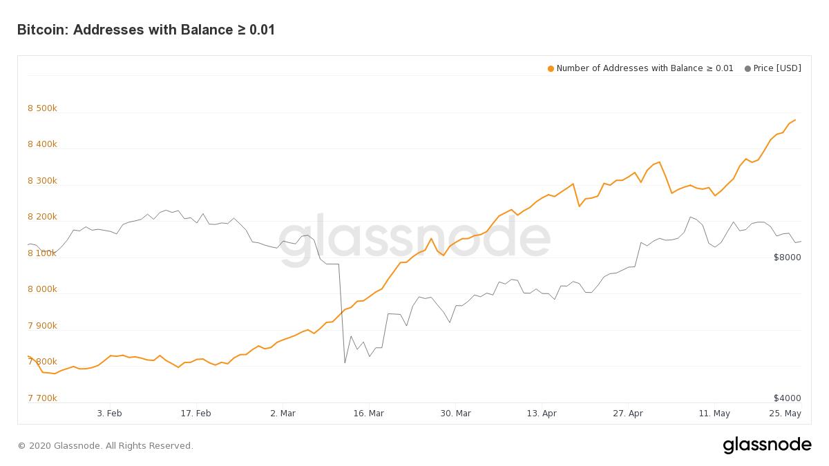 Число кошельков с балансом ~ 0.01 BTC  продолжает расти