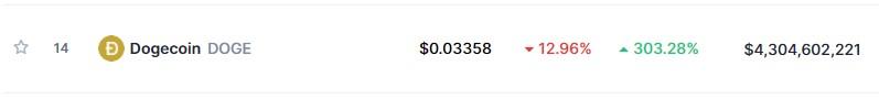 2 февраля за монету дают $0,039, а еще пару дней назад курс токена составлял $0,078.
