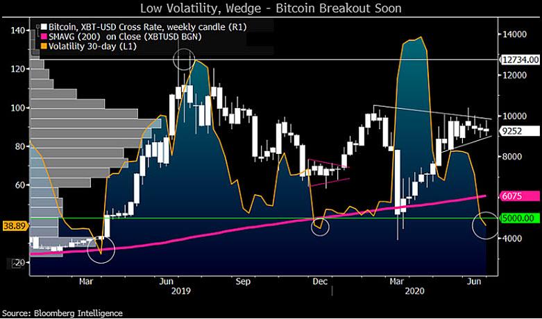 Низкая волатильность, биткоин готов к пробитию уровня сопротивления