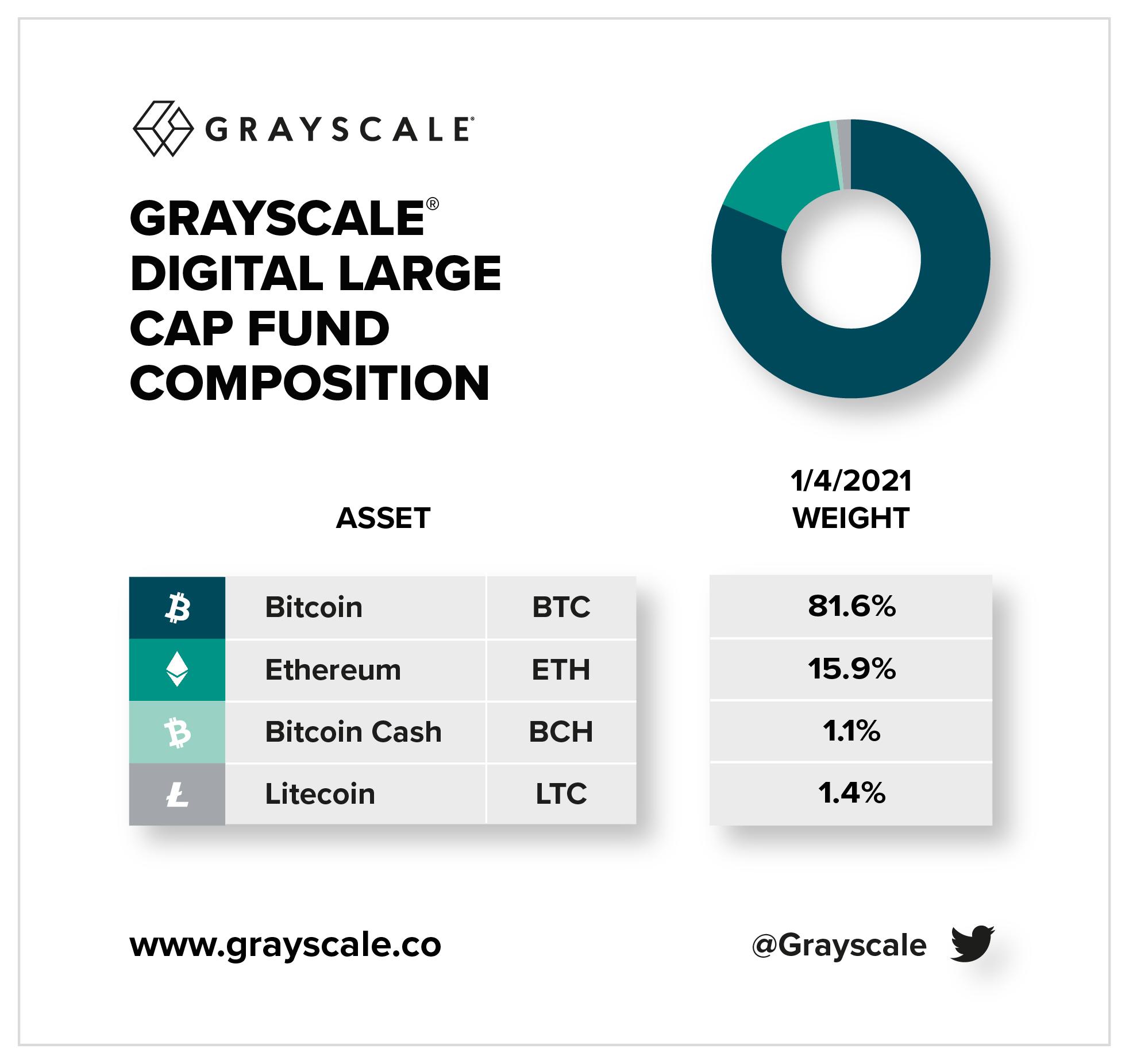 Под управлением фонда Grayscale находятся такие активы, как: Bitcoin(81.6%), Ethereum(15.9%), Bitcoin Cash(1.1%), Litecoin(1.4%).