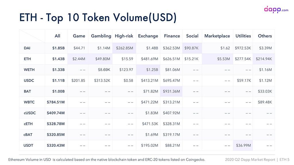 Топ 10 децентрализованных токенов платформы Ethereum по объёмам в USD