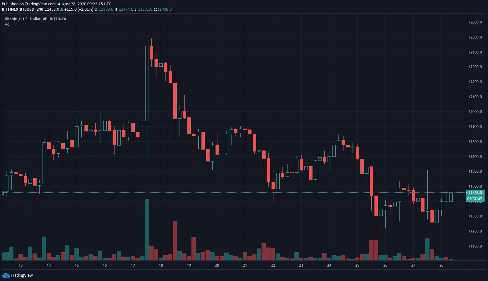 После заявления Пауэлла рынки пришли в движение. Биткоин стал падать в цене, рухнув до $11 200.